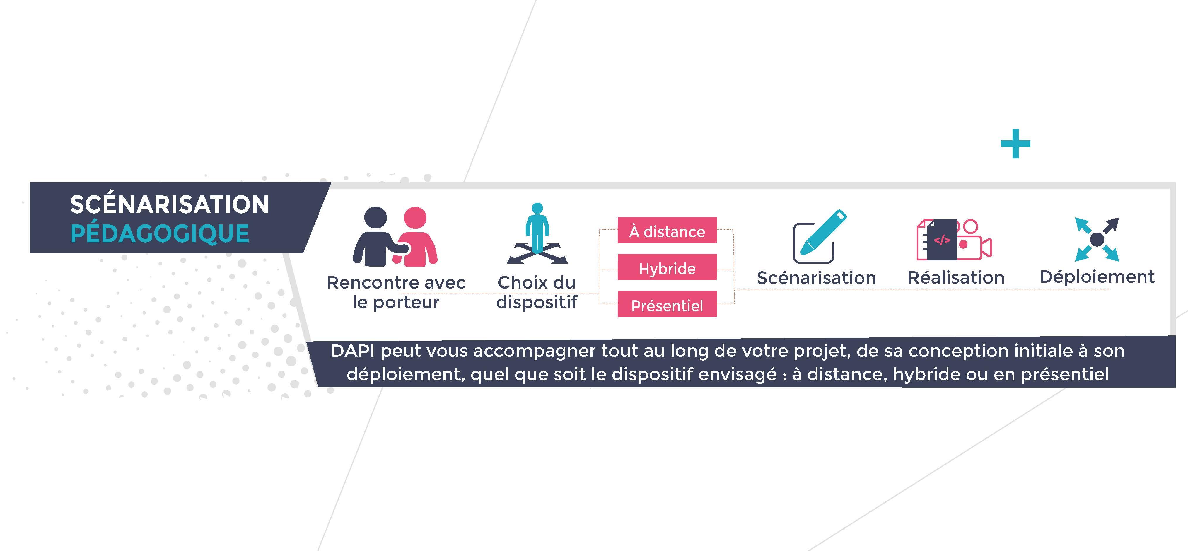 Schéma des étapes de la scénarisation pédagogique